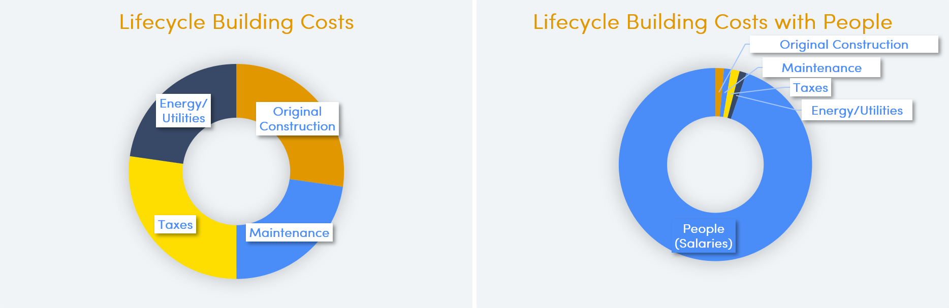 Building Lifecycle Costs.png